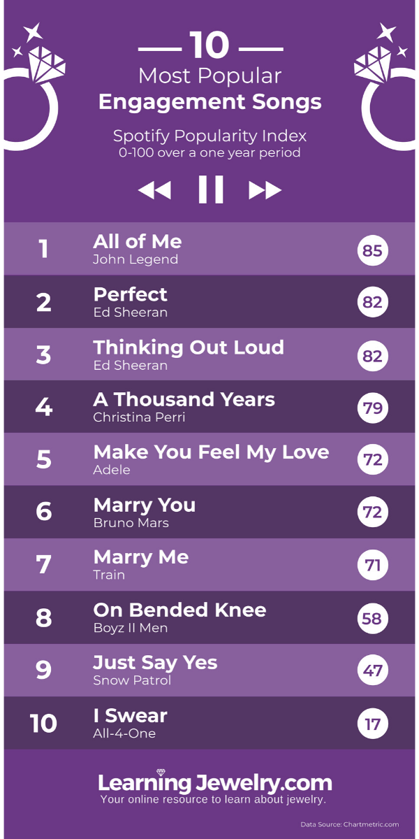 Top 10 Proposal Songs