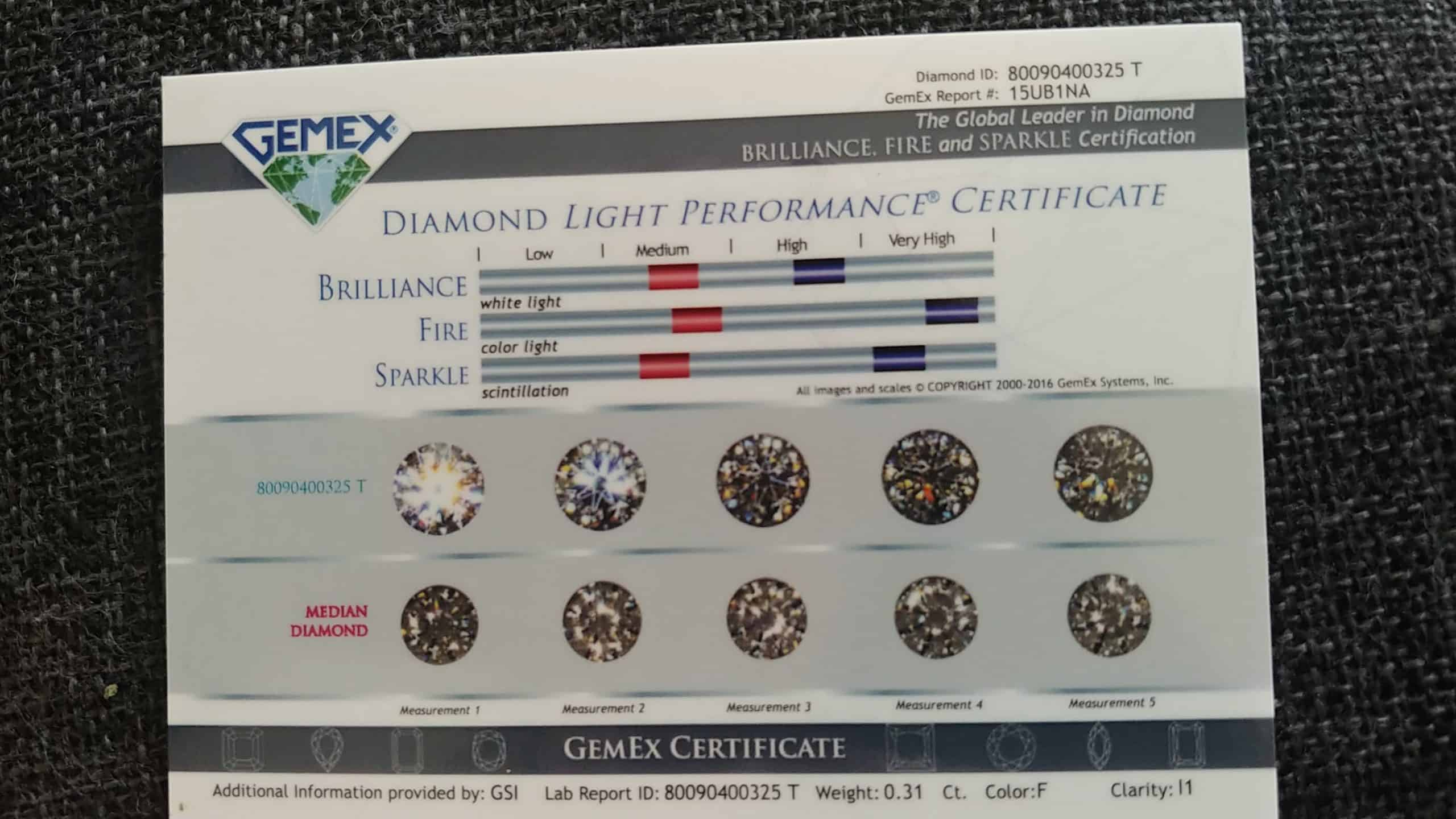 GemEx Light Performance Report