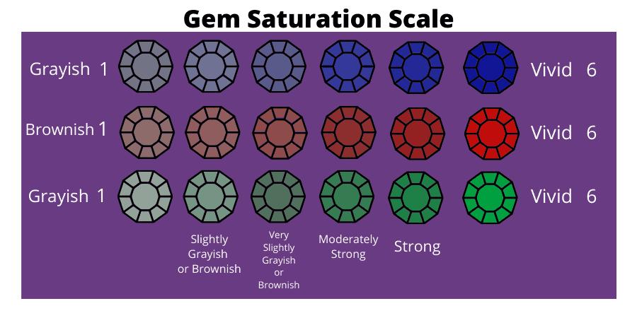 GemSaturationScale