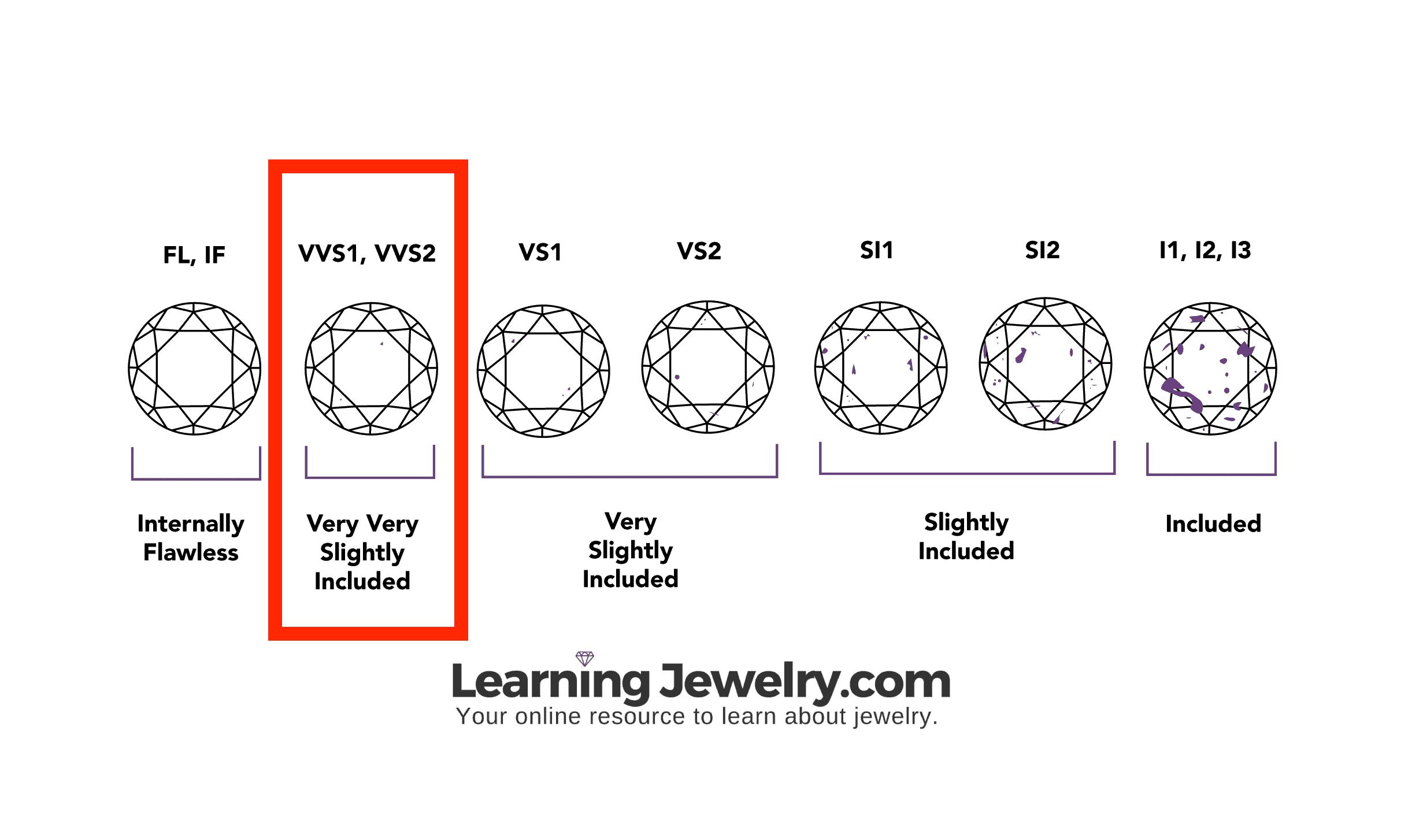 learning jewelry diamond clarity scale