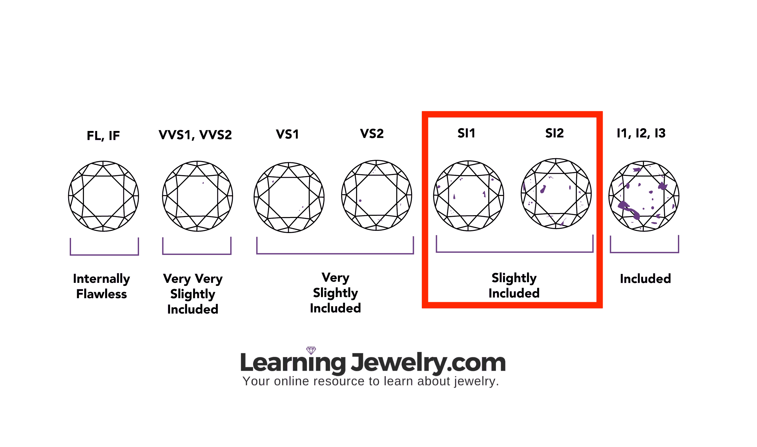 SI diamonds clarity