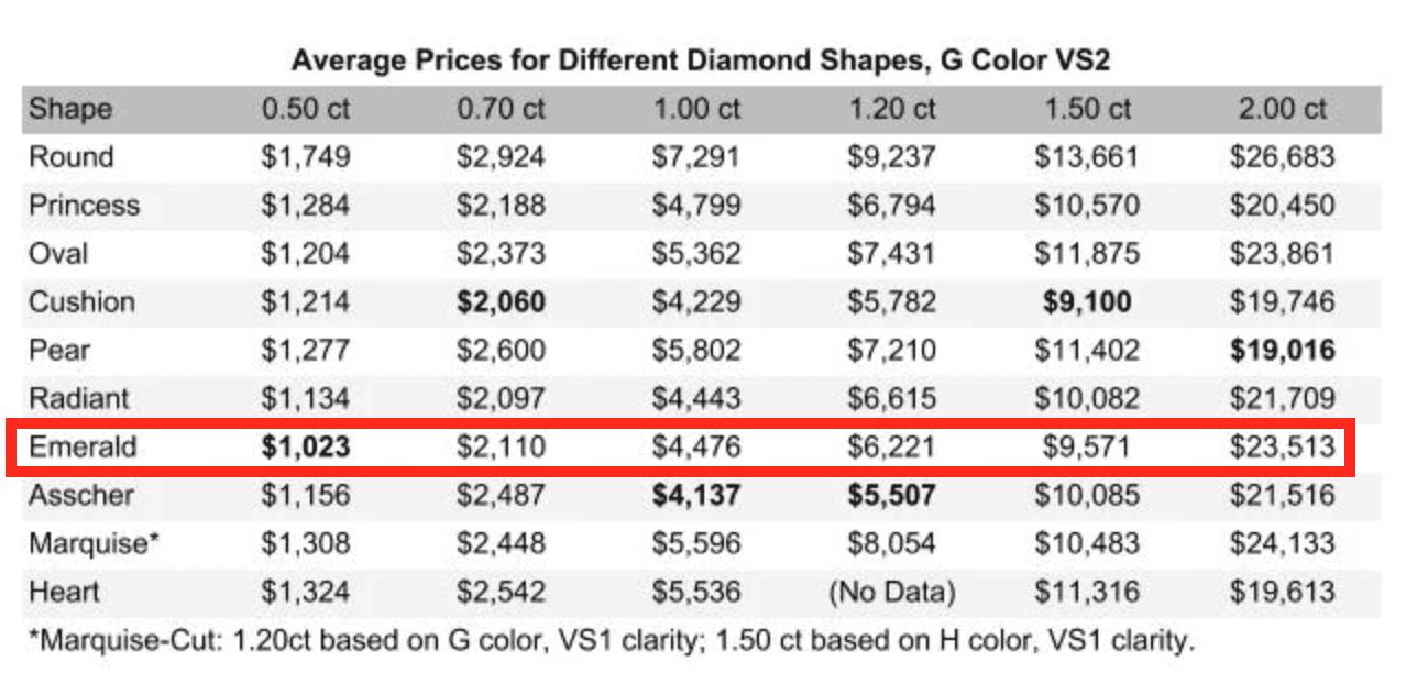Emerald Diamond Cost
