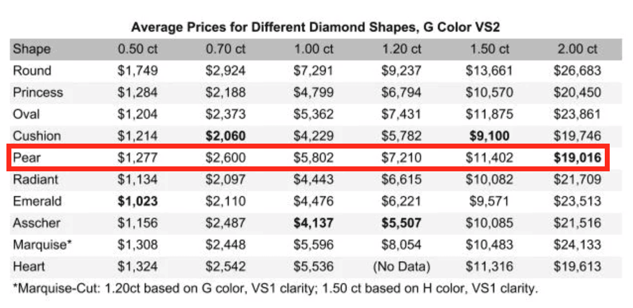 Pear Diamond Cost