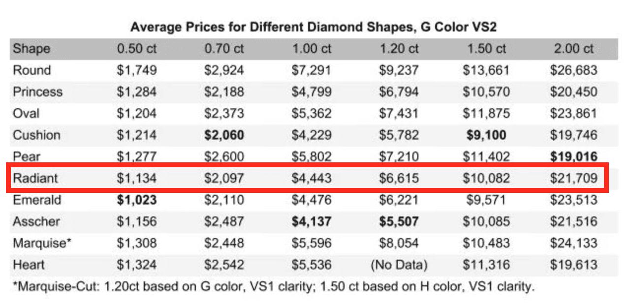 radiant price